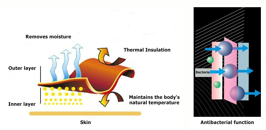scheme functioning of the thermal clothing